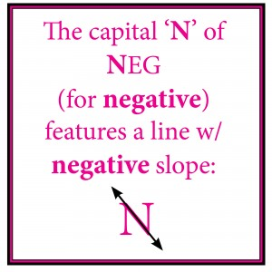See what Negative Slope Looks Like
